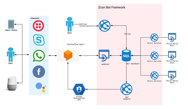 chatbot_zcon_framework