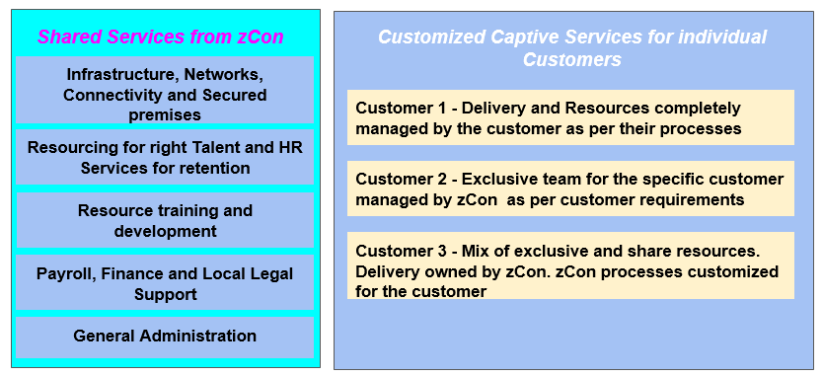 zcon_captive_pricing_models